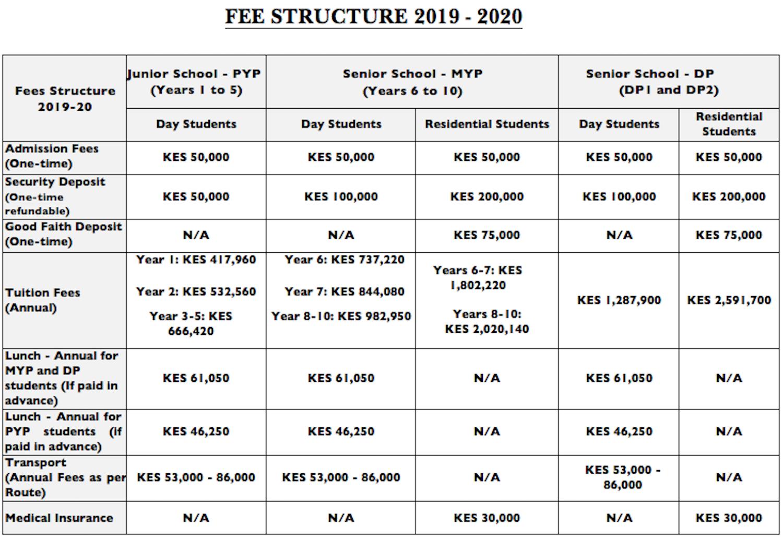 AKA Mombasa 2019-2020 fee schedule